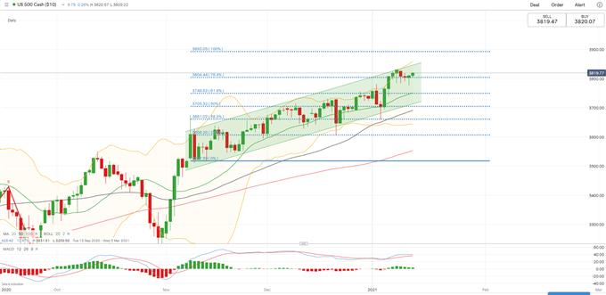 1.14亞太股指技術分析:美元反彈攜美股財報季登場,ASX 200或迎來逢低買入機會