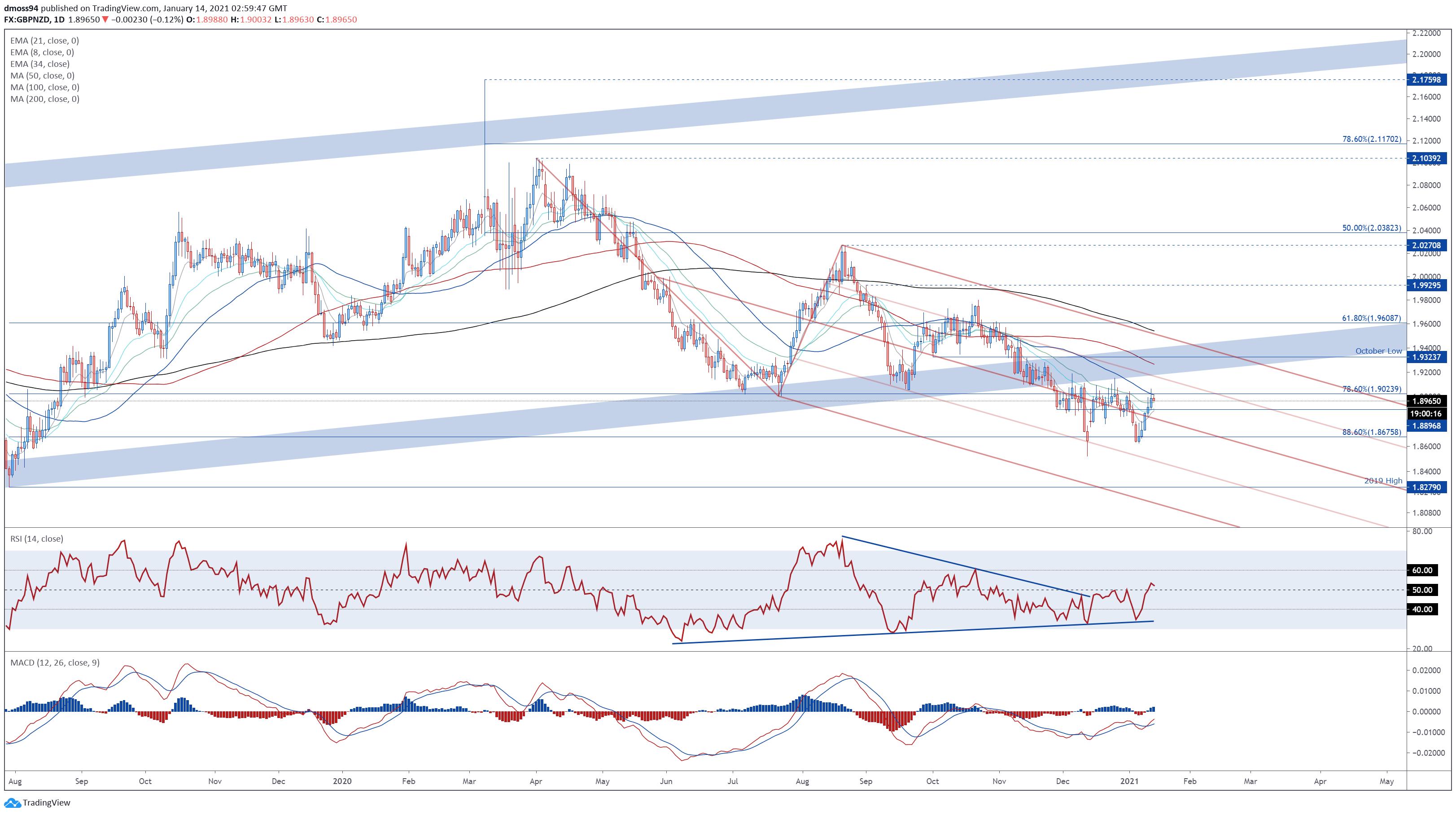 英镑货币对价格走势∶英镑/美元、英镑/日元和英镑/纽元技术分析