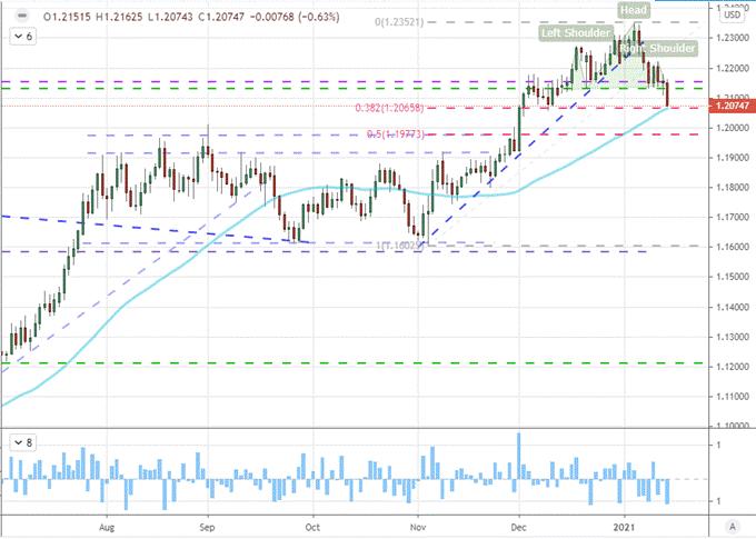 本周这三个货币对或将有大机会!欧元/美元,英镑/美元,纽元/美元走势分析