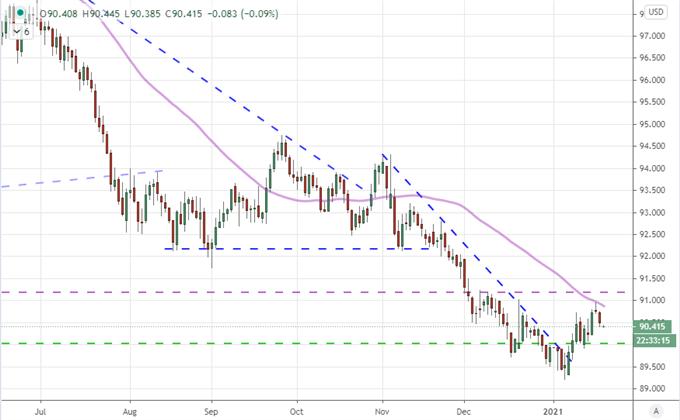 欧元/美元、标普500指数反转走势停滞,市场受拜登就职典礼和美股财报的影响