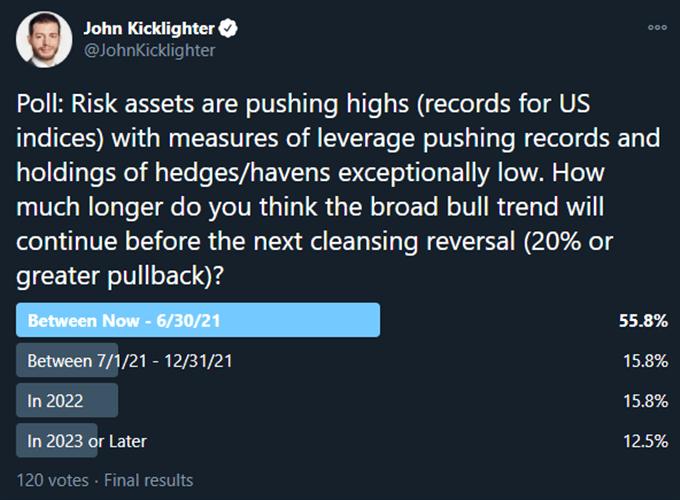 道琼指数和美元关注美联储利率决议、重点美股财报,泡沫有望控制?