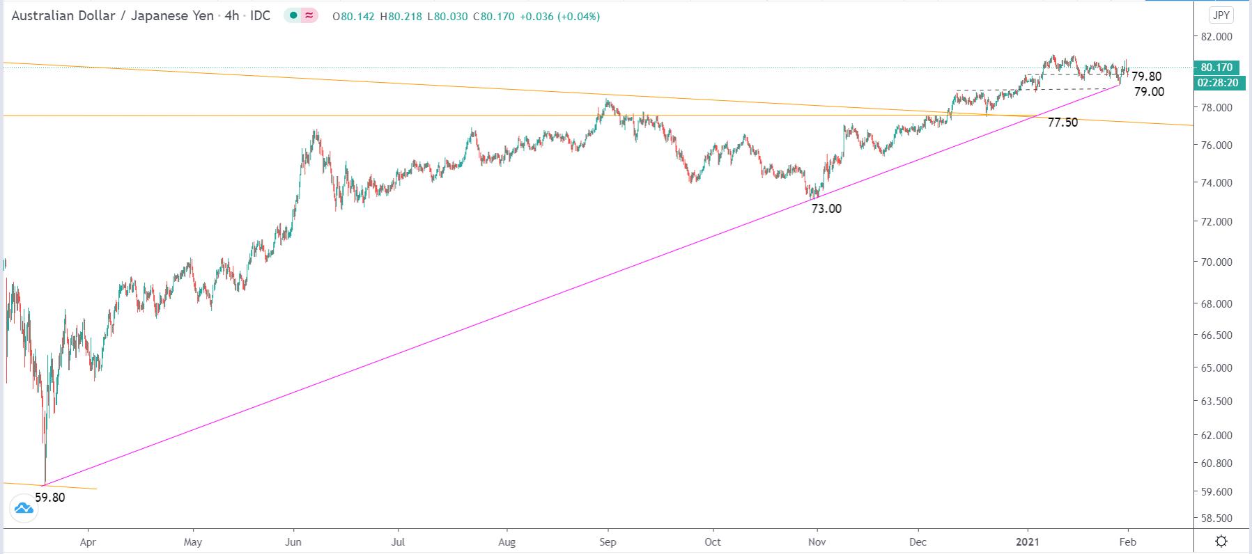 2.1日元走勢分析∶美元/日元、歐元/日元、英鎊/日元、澳元/日元、紐元/日元