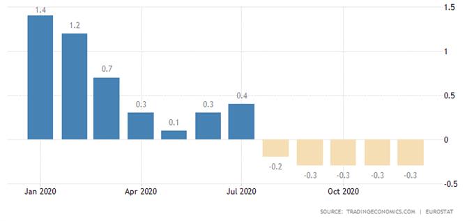 歐央行和美聯儲政策背離?頭肩形態暗示歐元/美元醞釀暴跌,而美指或暴漲!