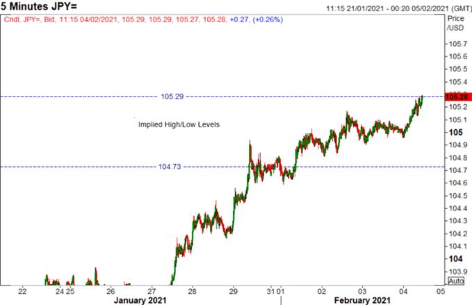 美元突破但貨幣波動率低迷!美元/日元和歐元/美元走勢分析