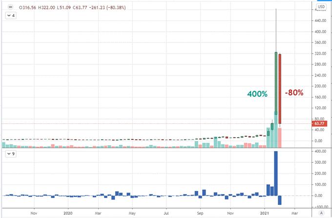 SP500再創紀錄新高、比特幣漲破4萬,投機當道美元卻「先跌為敬」!本周警惕這一風險!