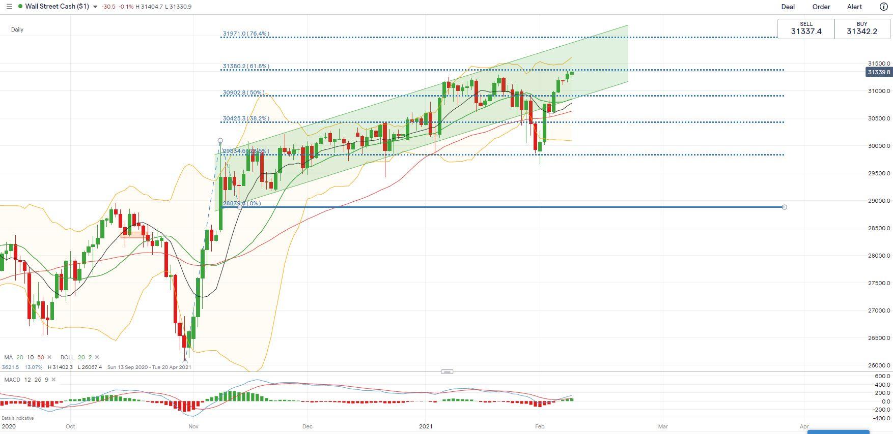 特斯拉將允許用比特幣購買?周二亞洲股指延續美股漲勢?