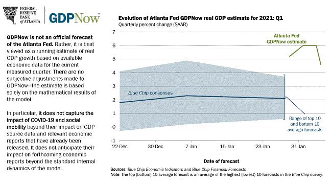 2.9美元價格預測: 美元指數的反彈是時候結束了嗎?美元看跌之路未結束