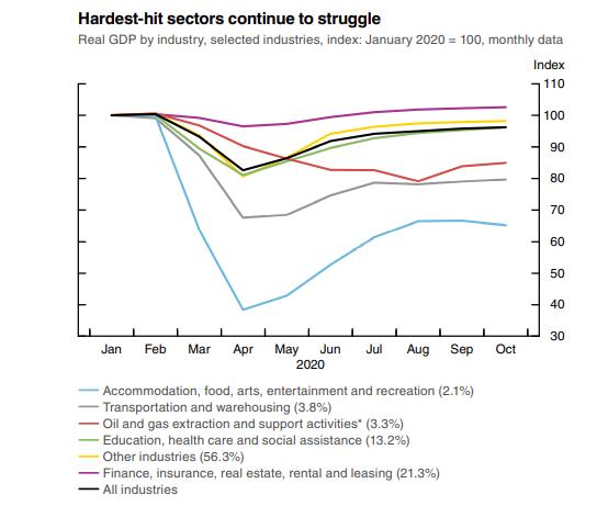疫情影響下的加拿大經濟∶加央行對經濟前景表示樂觀,但低收入者的就業情況仍需關注