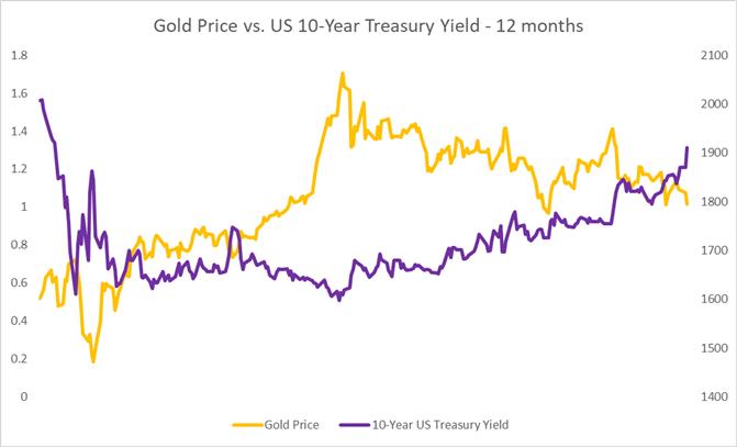 2.17黃金和原油預測:美債收益率和美元上漲,油價驚現黃昏之星警惕原油下跌