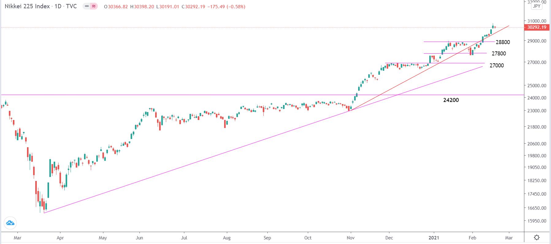 2.17全球股指走勢分析∶標普500指數、道瓊斯指數、納斯達克指數、德國DAX30、富時100指數、日經225指數