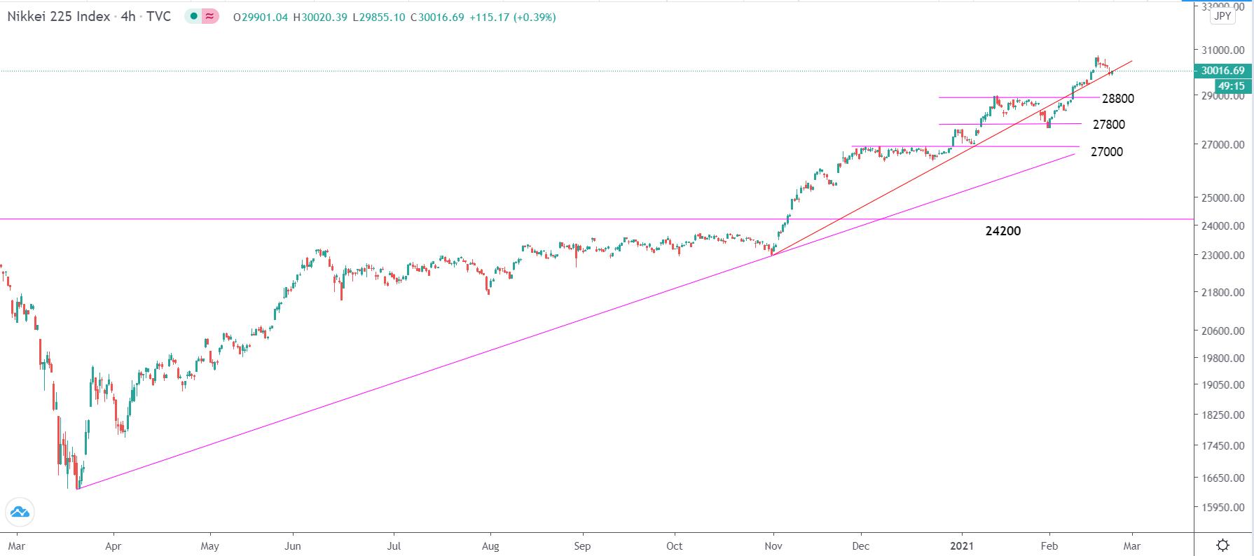 2.19全球股指走勢分析∶標普500指數、道瓊斯指數、納斯達克指數、德國DAX30、富時100指數、日經225指數