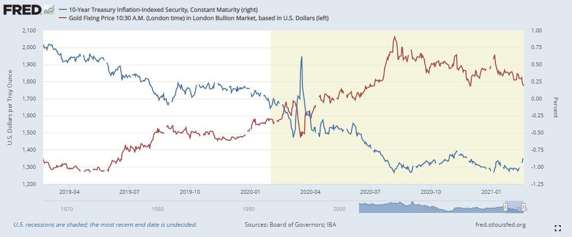 黃金價格走勢分析:收益率和通脹將成為黃金的大敵?鮑威爾證詞將作何解釋?