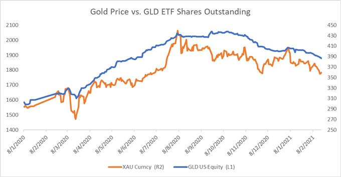 黄金价格走势分析:收益率和通胀将成为黄金的大敌?鲍威尔证词将作何解释?