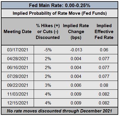美元指數測試長期下行趨勢線,國債收益率攀升下,美元/日元和日經走勢背離?