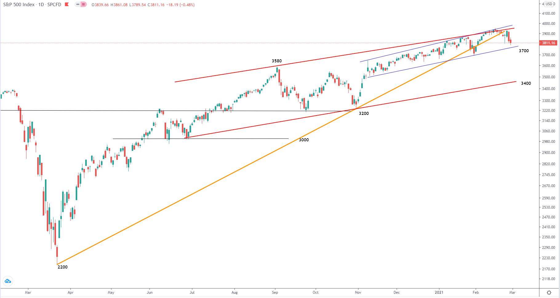 《【无极2代理平台】3.1全球股指走势分析∶标普500指数、道琼斯指数、纳斯达克指数、德国DAX30、富时100指数、日经225指数》