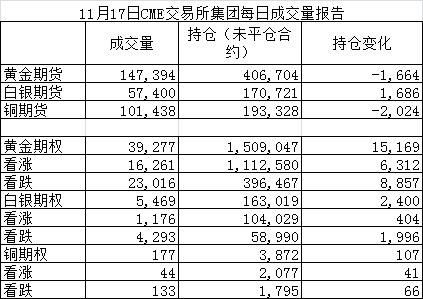 11月17日CME交易所集團成交量報告