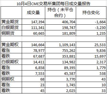 10月4日CME交易所集團成交量報告