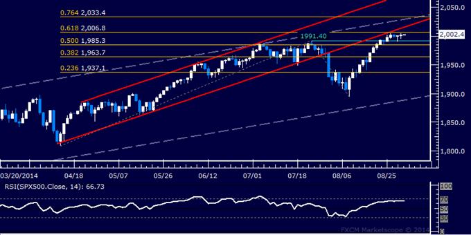 美指显示回调风险,SPX500股指继续持稳2000