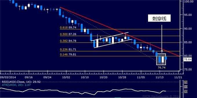 11月17日Ilya技術分析專欄:美元指數,黃金,原油