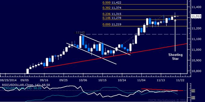 11月21日Ilya技術分析專欄:美元指數,黃金,原油