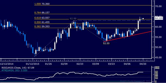 4月20日Ilya技术分析专栏:美元指数,黄金,原油