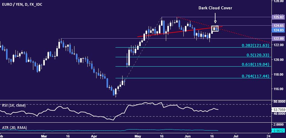 歐元/日元:反彈後或延續跌勢
