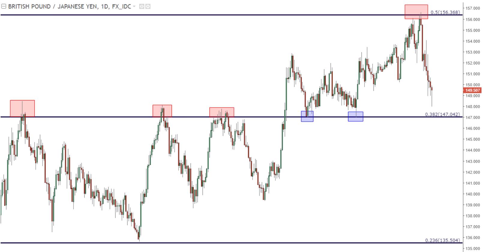 英镑/日元:能否自长期趋势线反弹?