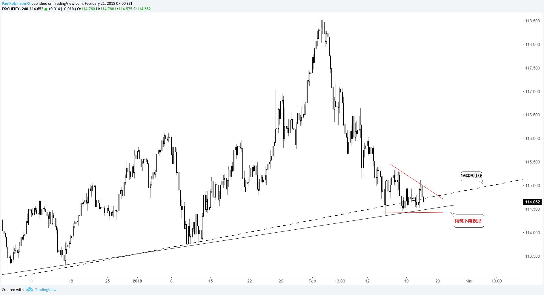 短线交易展望:美元、欧元和日元
