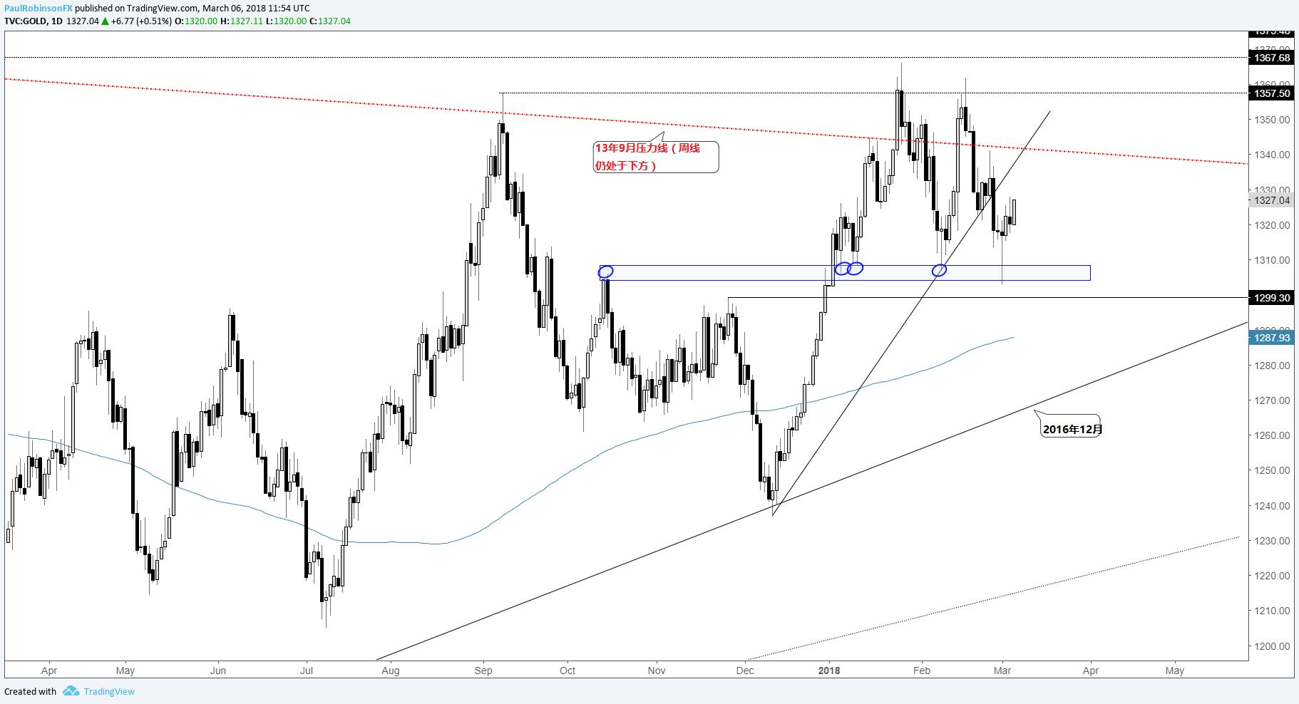技術交易展望:黃金、原油、標普500指數