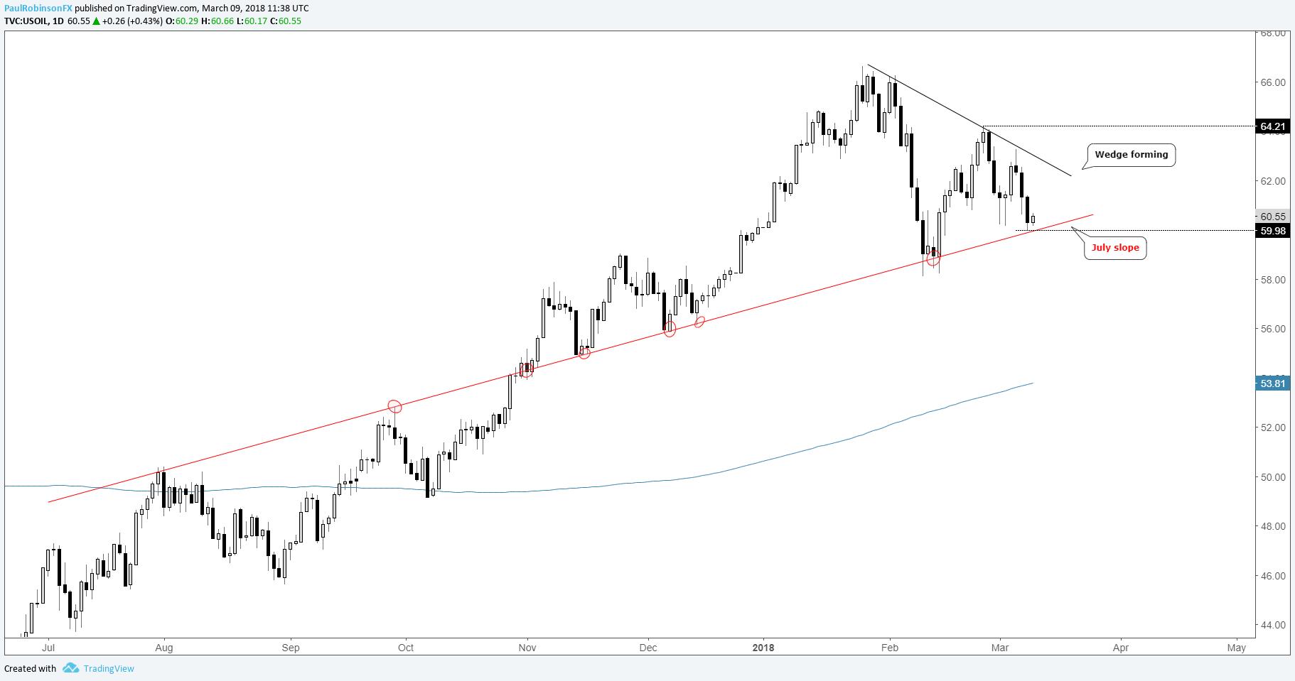 下周技術分析:歐元/美元,英鎊/日元,原油及更多