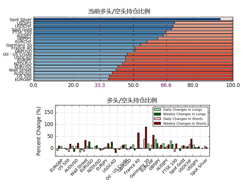 3月12日IG客戶情緒報告