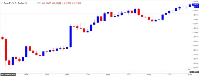 零售銷售報告強勁將會抑制歐元/美元反彈