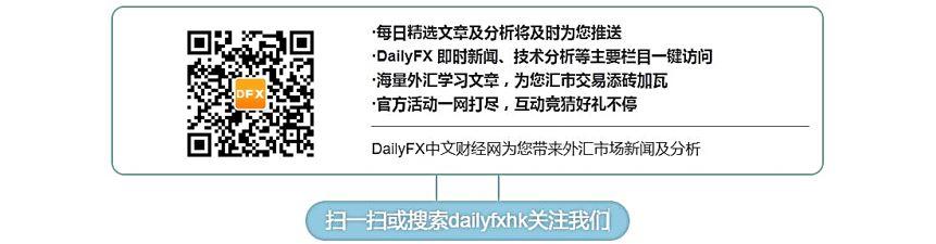 美元/瑞郎、美元/日元、DAX指數等技術分析:美元/瑞郎形成上升楔形