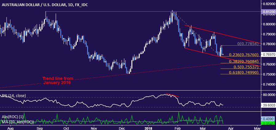 澳元/美元:挑戰兩年來上行趨勢線