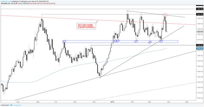 金、銀技術分析:若價格無法突破上方阻力線,則仍然傾向看跌黃金
