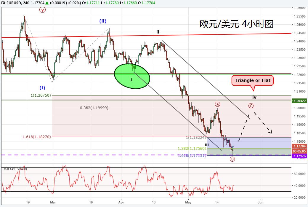 从艾略特波浪理论看欧元/美元、美元/日元、黄金的价格走势
