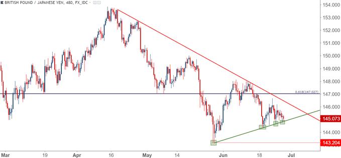 英镑/日元汇率走势分析:盘整于向上楔形头部,大行情要来了!