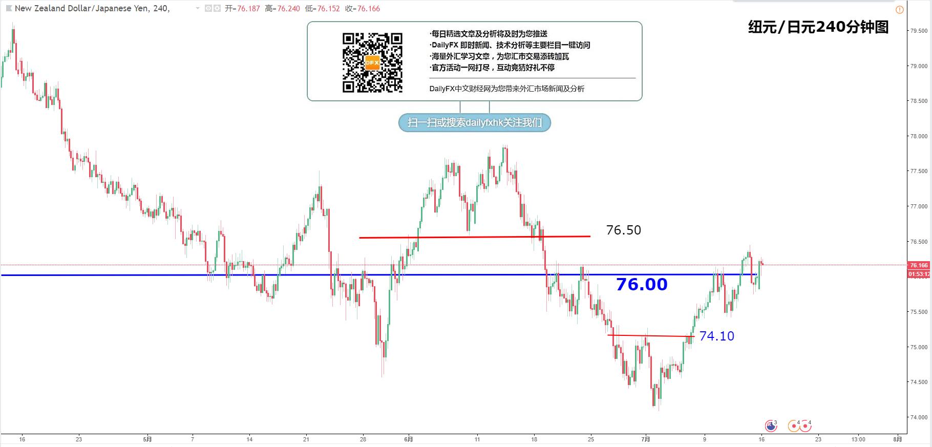 交叉汇率:欧元/日元、英镑/日元、澳元/日元、纽元/日元走势分析(7月16日)