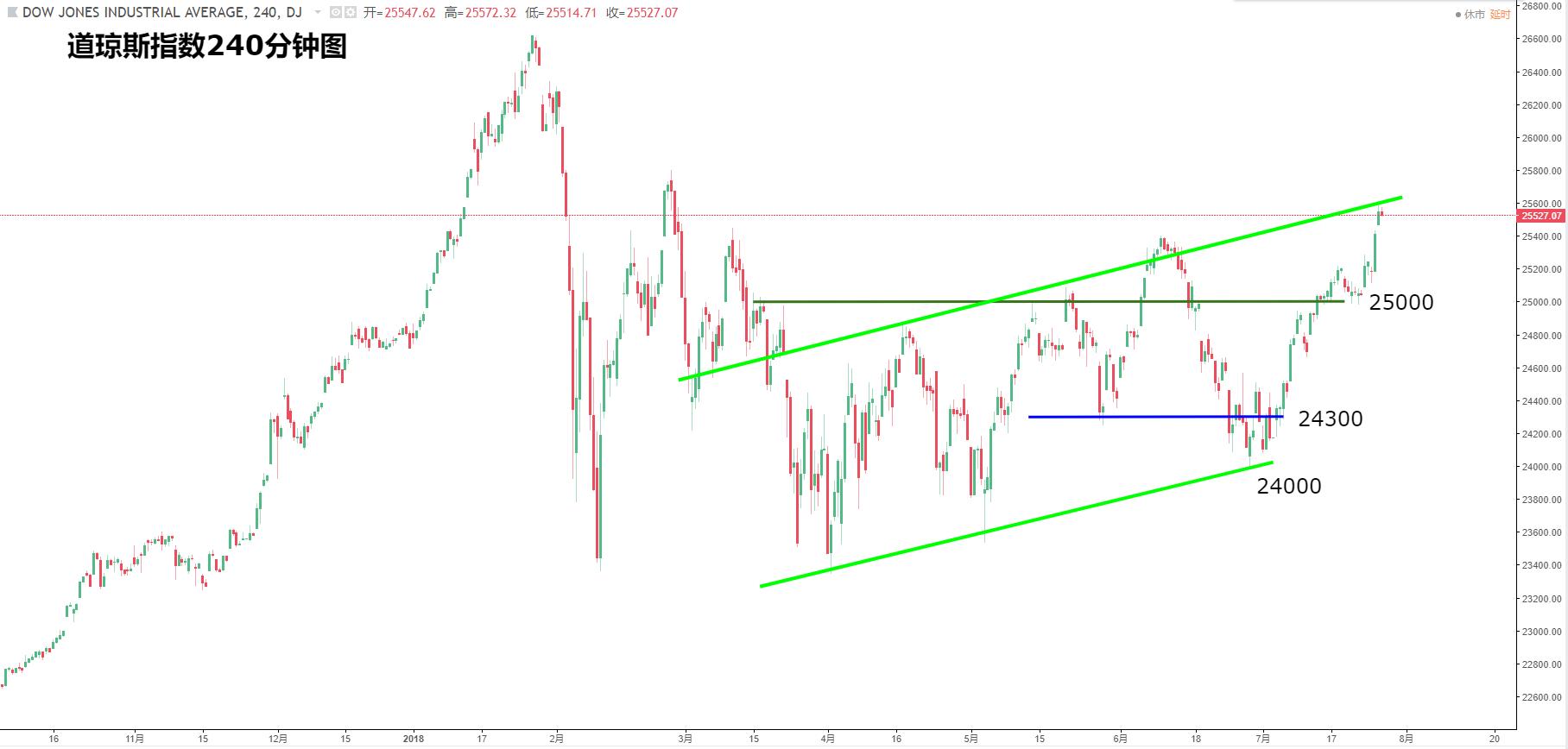 美国股指:道指、纳指、标普500最新走势分析(7月27日)