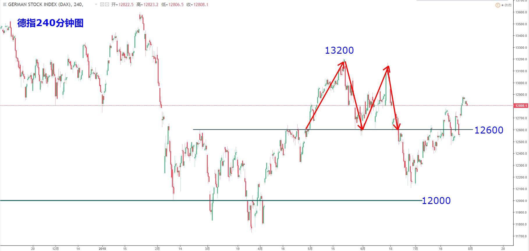 欧洲股指:德指DAX、富时100、法国CAC、斯托克50走势分析(7月31日)