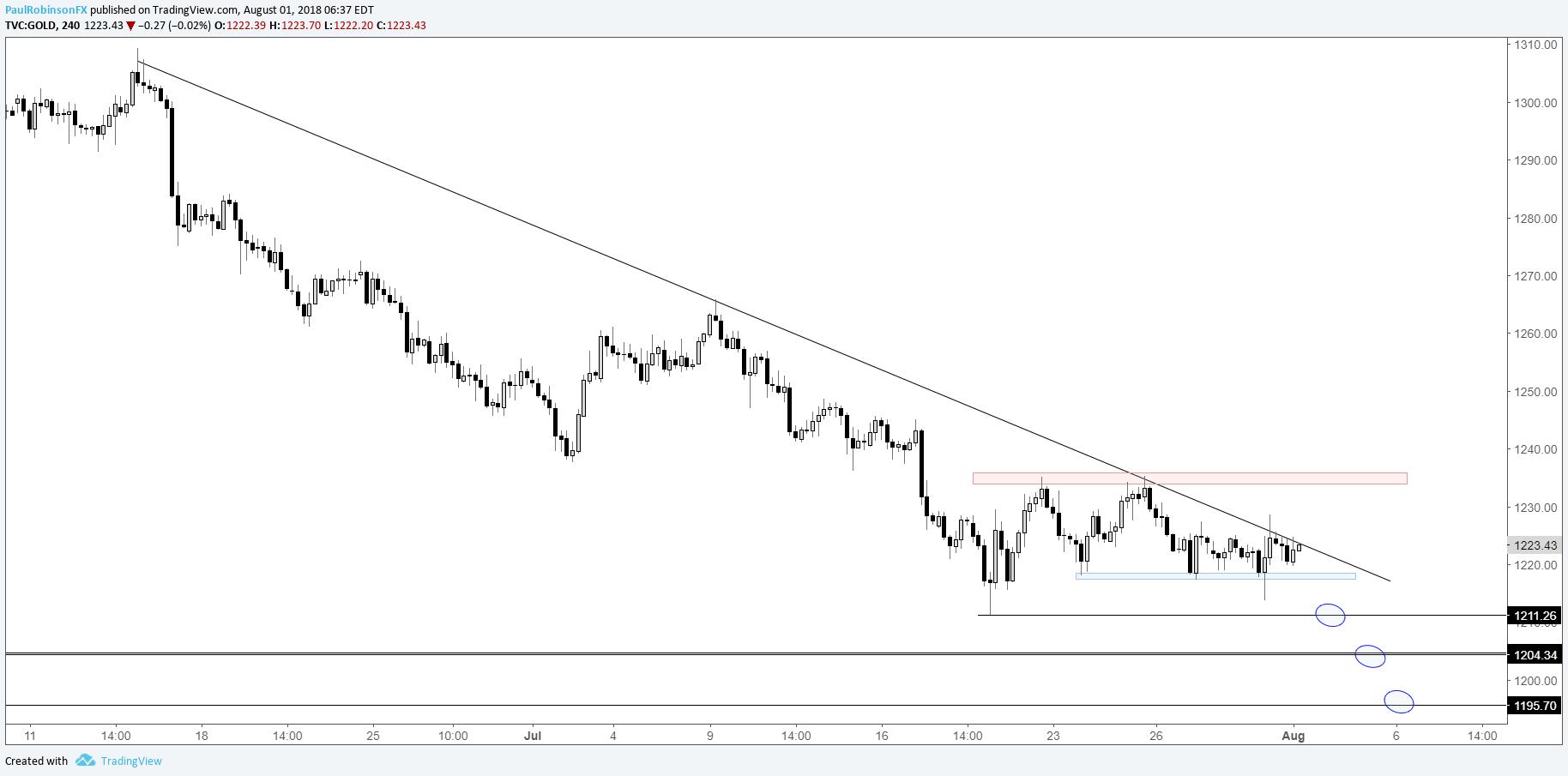 美元指数、英镑/美元、黄金走势分析
