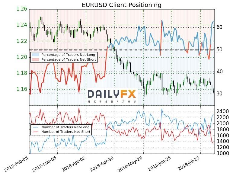 欧元/美元技术分析:1.15关口至关重要