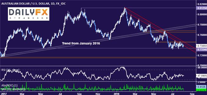澳元/美元走势分析:下破支撑或跌至0.72