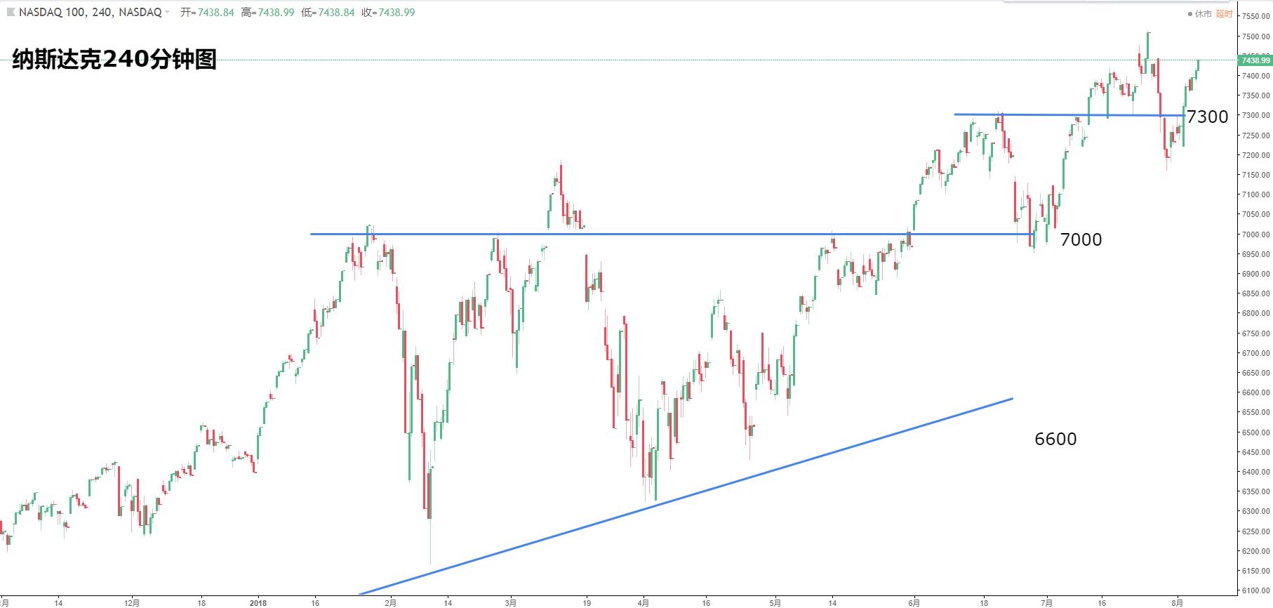 美国股指:道指、纳指、标普500最新走势分析(8月7日)