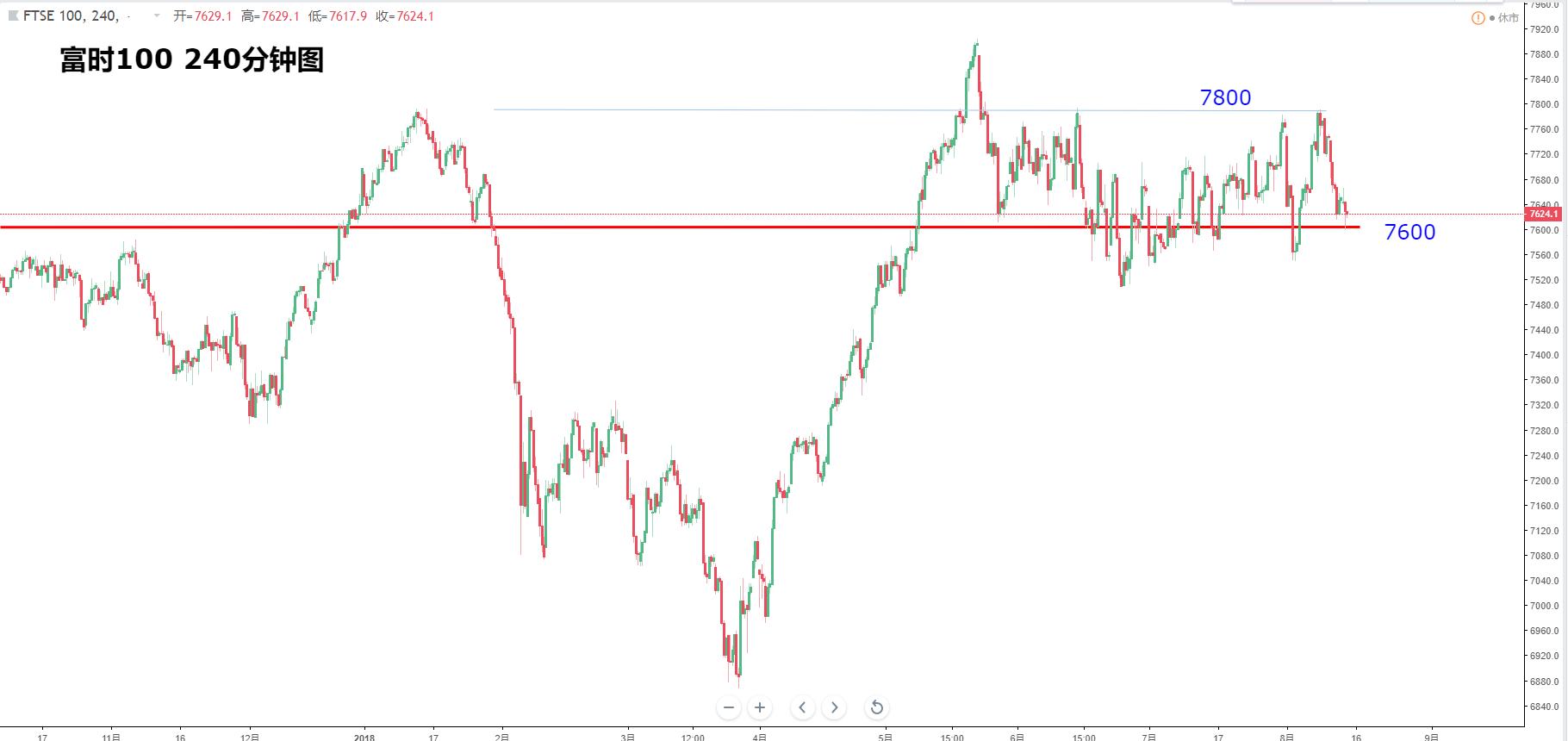 欧洲股指:德指DAX、富时100、法国CAC、斯托克50走势分析(8月15日)