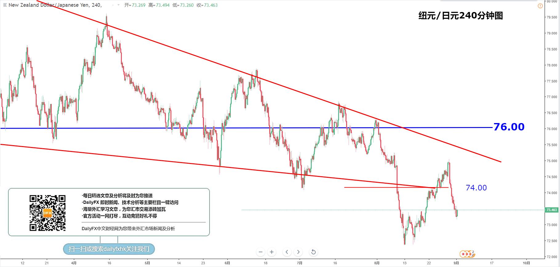 交叉汇率:欧元/日元、英镑/日元、澳元/日元、纽元/日元走势分析(9月3日)
