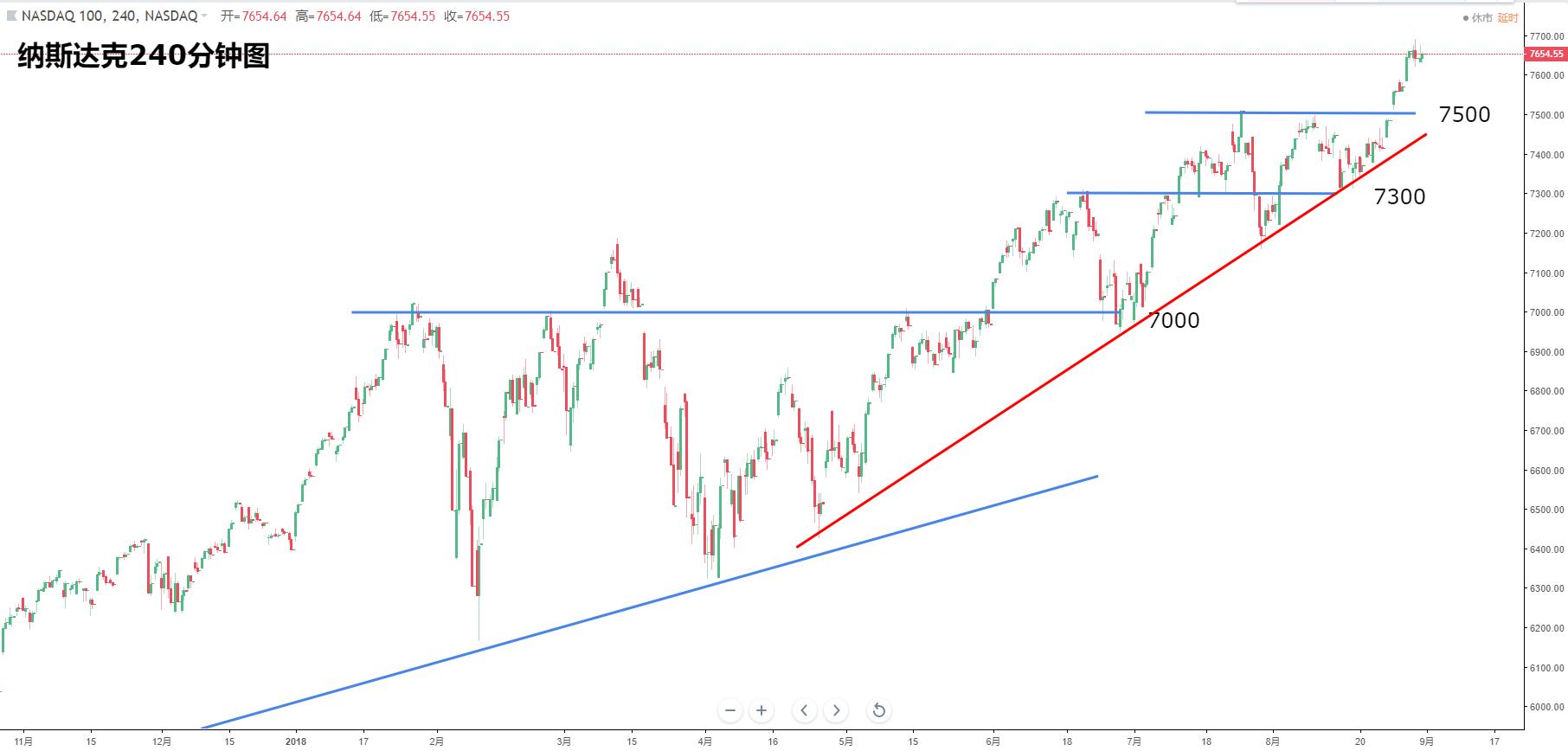美国股指:道指、纳指、标普500最新走势分析(9月4日)