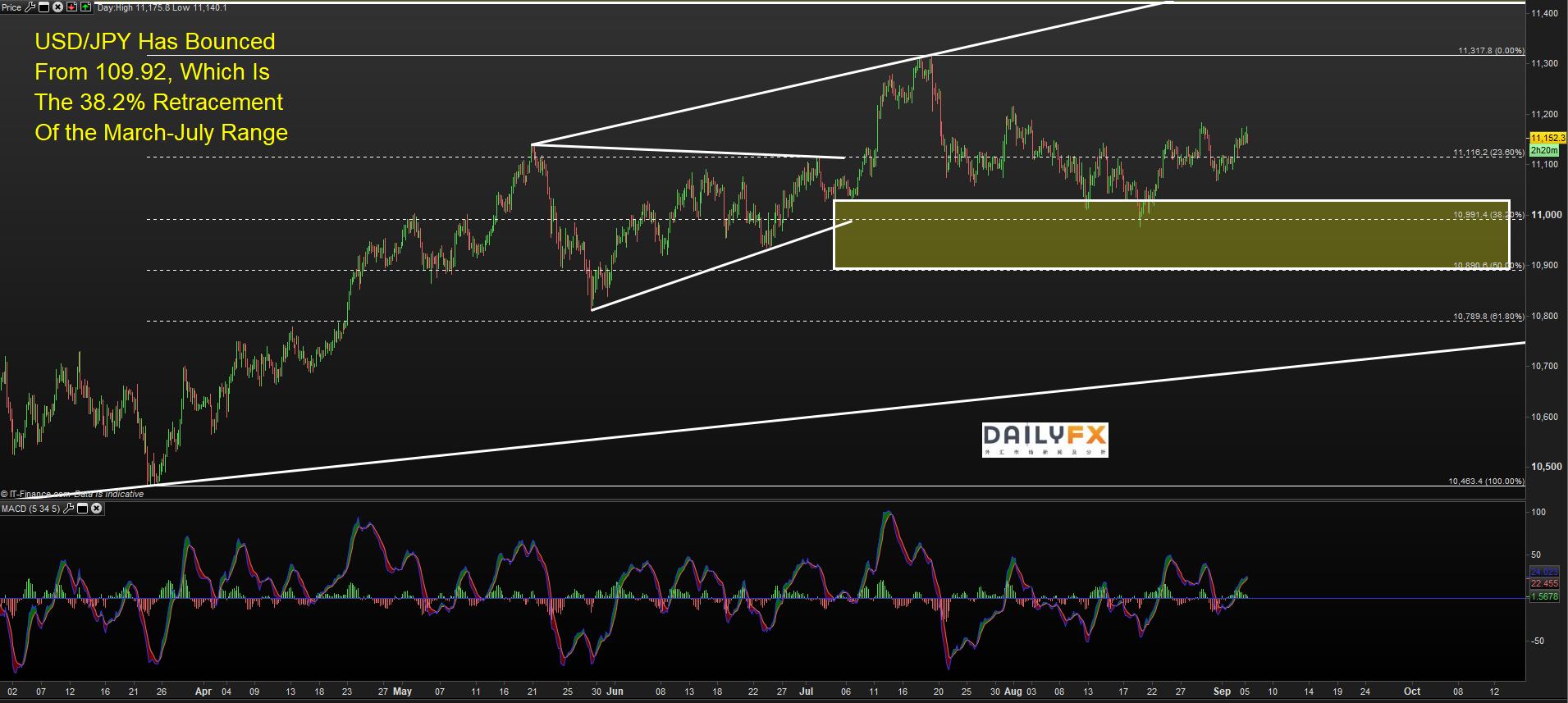 美元/日元技术分析:继续受困在长期三角形态内