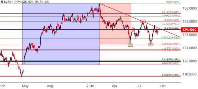欧元:欧央行决议即将登场,欧元/日元交易布局