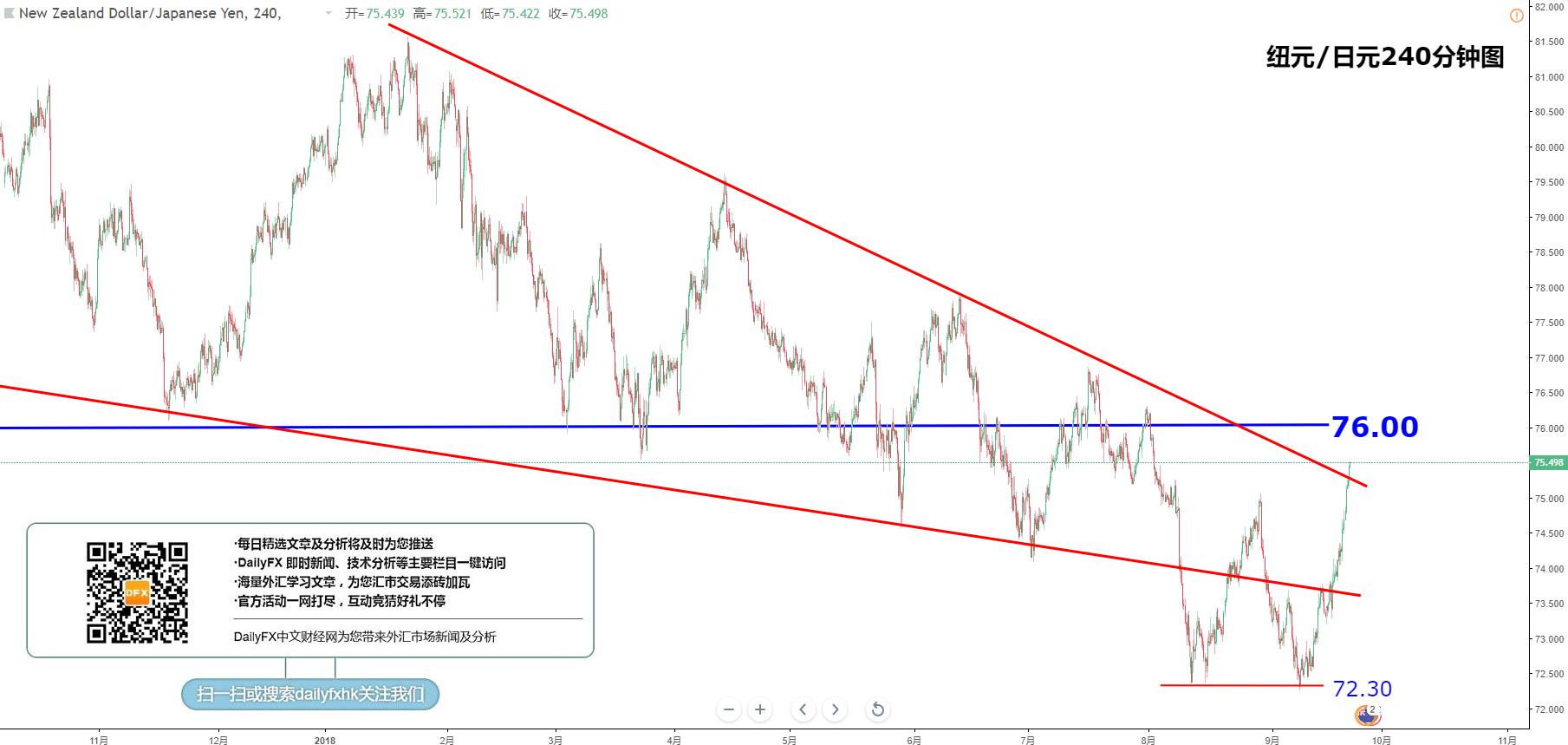 交叉汇率:欧元/日元、英镑/日元、澳元/日元、纽元/日元走势分析(9月21日)